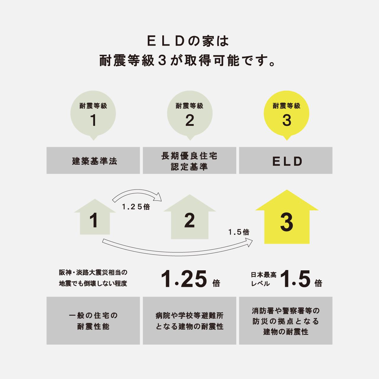 ELDの家は耐震等級3が取得可能です。